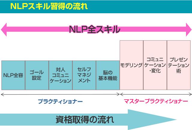 NLP学習の範囲(全スキル)